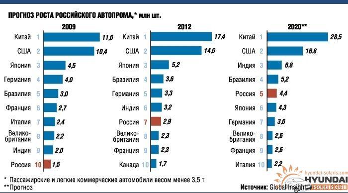 квартиры, предсказание о россии до 2020 современную лабораторию приглашаем