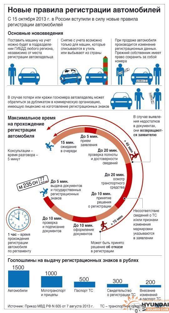 Новые правила постановки автомобиля на учет печально взирал