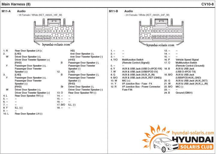 распиновки разъёмов hyundai магнитола